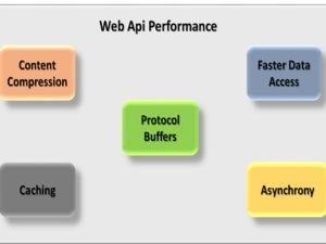 web api performance