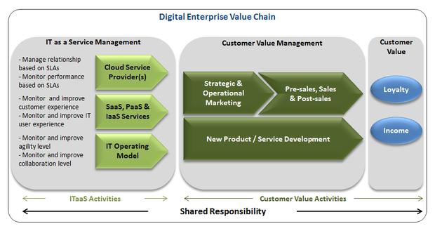 tui value chain