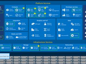 Azure surpasses AWS as the public cloud of choice
