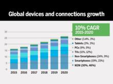 Cisco: IP traffic will surpass the zettabyte level in 2016