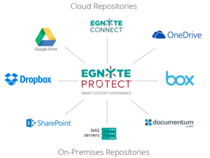 egnyte protect supported repositories