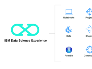 ibm data science experience