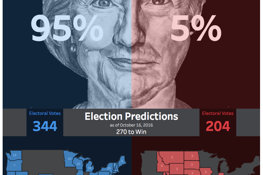 Data visualization and the U.S. election throughout history