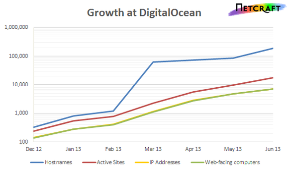 Rapidly growing DigitalOcean opens second NYC data center | PCWorld
